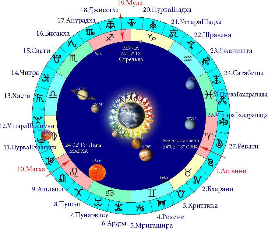 Лунный календарь 2020 года