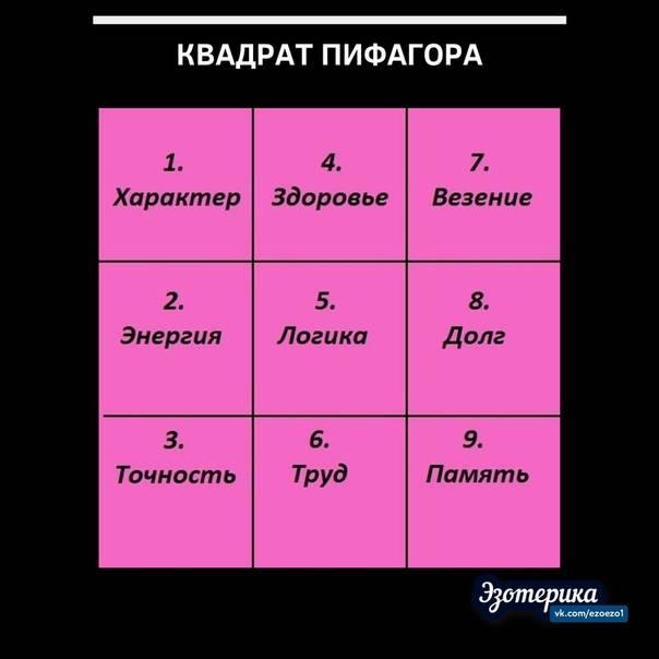 Нумерология: квадрат пифагора (график жизни по дате рождения) | lisa.ru