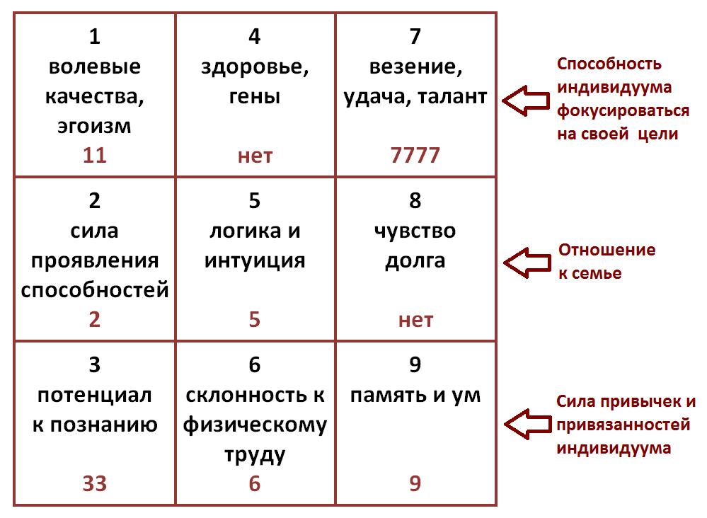 Что означает цифра 12 - токования нумерологии