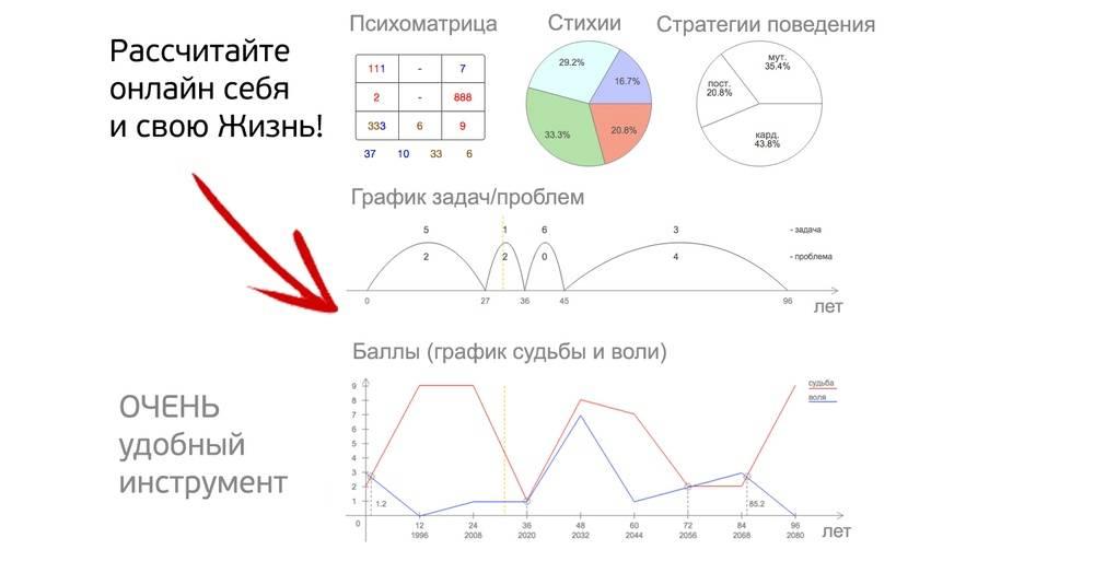 Жизненные этапы в нумерологии