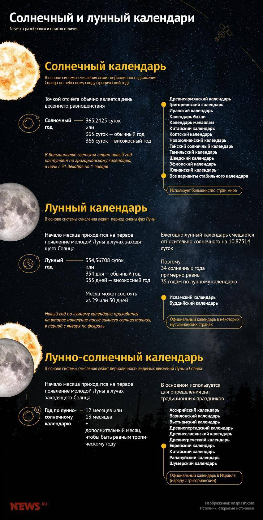 Лунный календарь и рекомендации на каждые лунные сутки