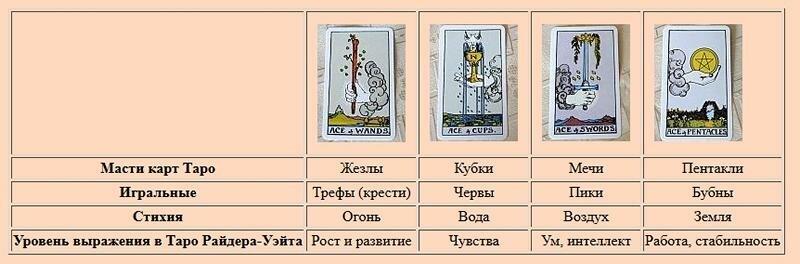 Значение карты таро 4 пентаклей
