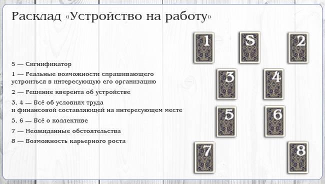 Как делать нумерологический расклад ленорман развитие и совет