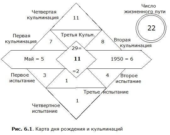 Число жизненного пути 4: описание типа личности, совместимость