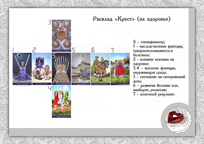Таро расклады для знаков зодиака: схема, описание, значение позиций