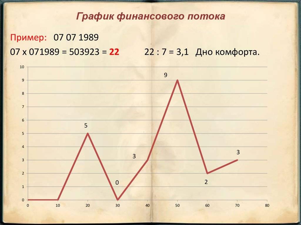 График жизни по дате рождения   istashenko-consulting