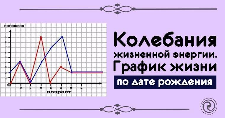 Практическая нумерология: как составить график жизни по дате рождения