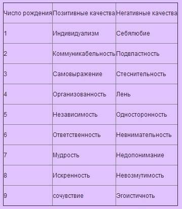 Описание числа души 7 (семерка) кету — характеристика для мужчин и женщин