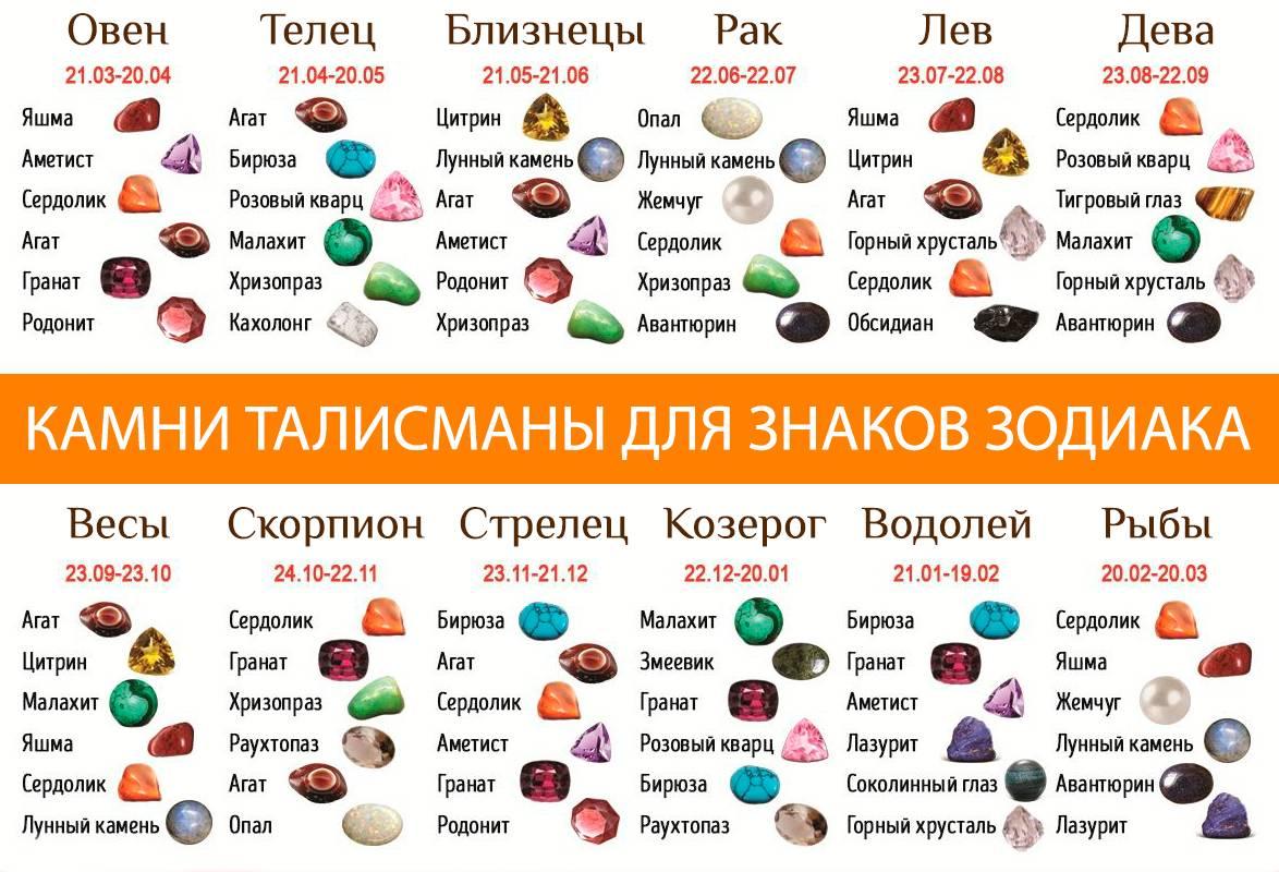 Камни подходящие овнам женщинам и мужчинам: выбираем талисман по дате рождения