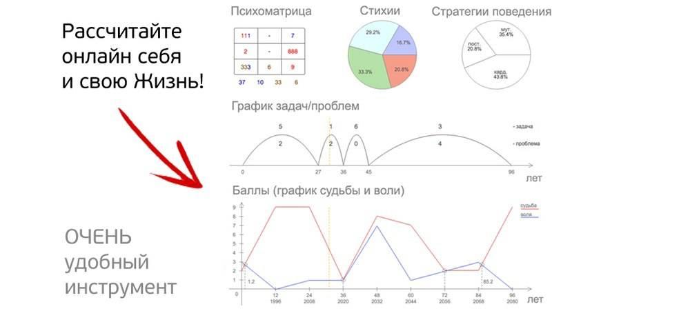 Как рассчитать квадрат пифагора по дате рождения