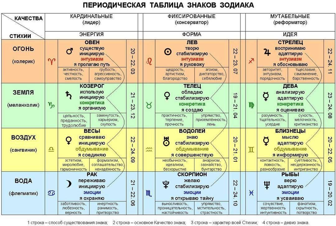 Обучение нумерологии дистанционно от numerology school