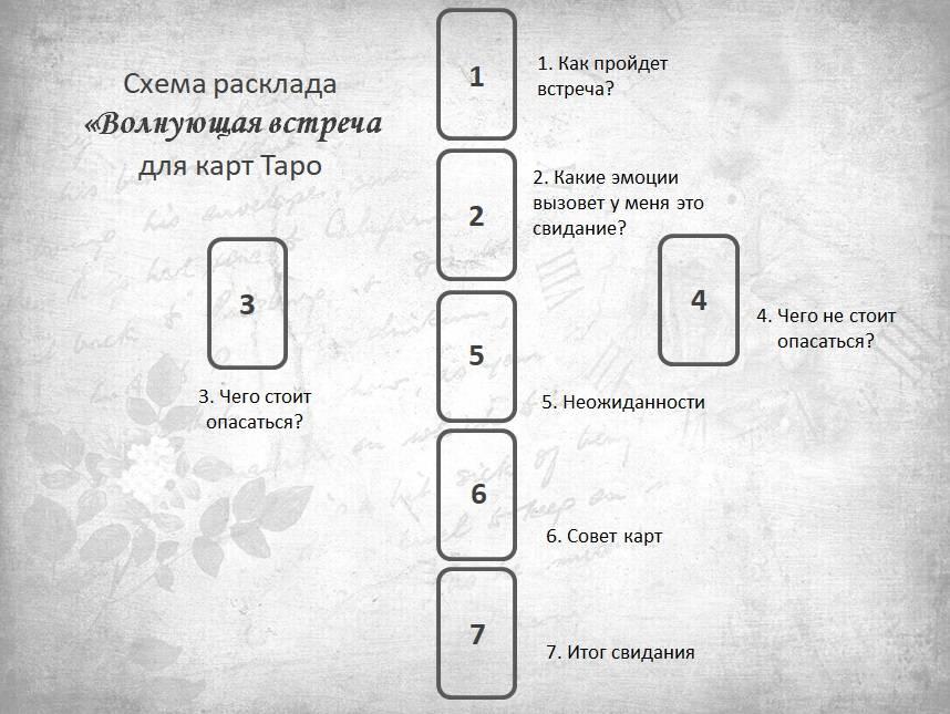 [вшт] прогноз на отношения с помощью расклада «будем ли мы вместе?» — гадание на таро