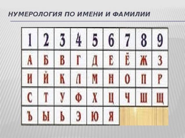 Число фамилии в нумерологии - судьба по фамилии