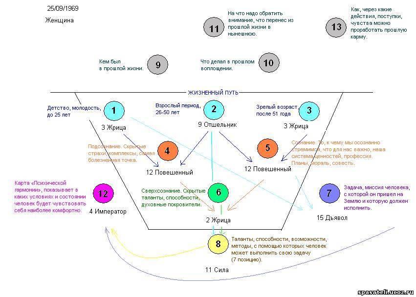 Кармические значения всех старших арканов таро