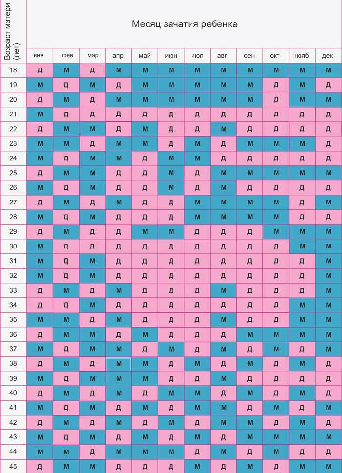 Пол ребенка по таблице ванги, как определить на 100%
