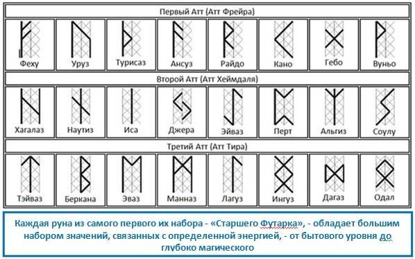 Руна дагаз: описание, значение, совместимость с другими рунами | магия