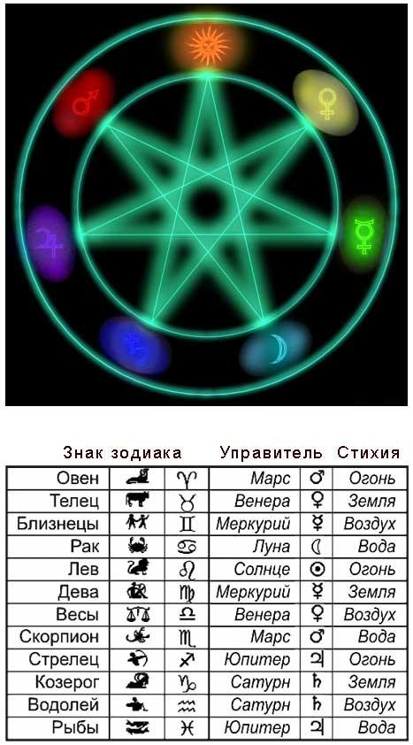Камни, обереги и талисманы знака зодиака овен