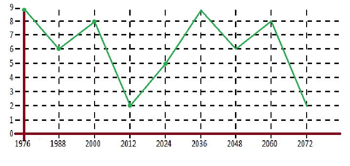Нумерология: график жизни по дате рождения, как рассчитать
