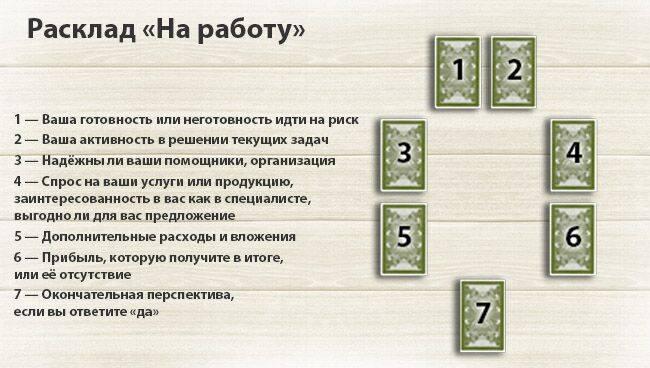 Гадание на картах таро на ситуацию - онлайн расклад на успех в делах - http://predskazanie-online.info