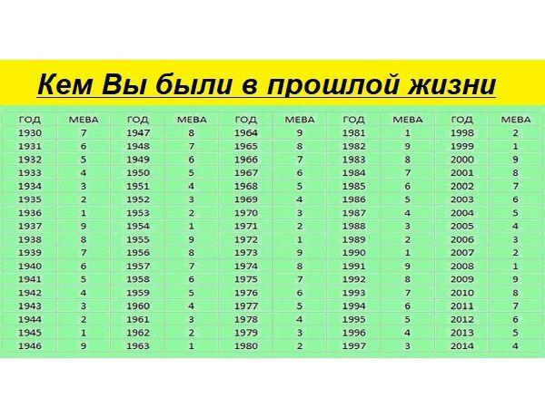 Кем вы были в прошлой жизни? нумерология.