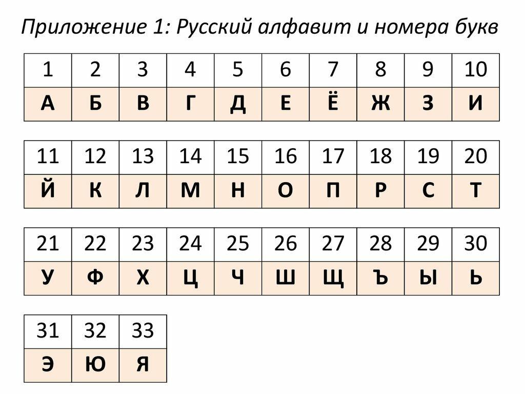 Гематрия имени - расшифровка кода имени и фамилии человека
