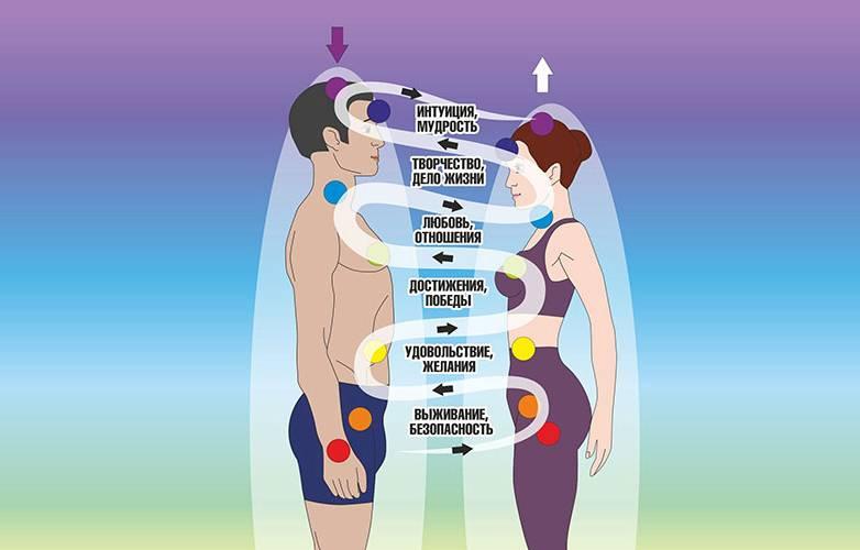 Как разорвать энергетическую связь с любым человеком?✂