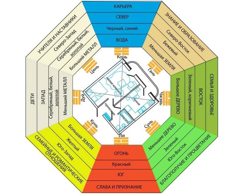 Комната по фен-шуй: рекомендации по обустройству пространства