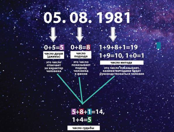 Число 7 в нумерологии - каким характером наделяет человека