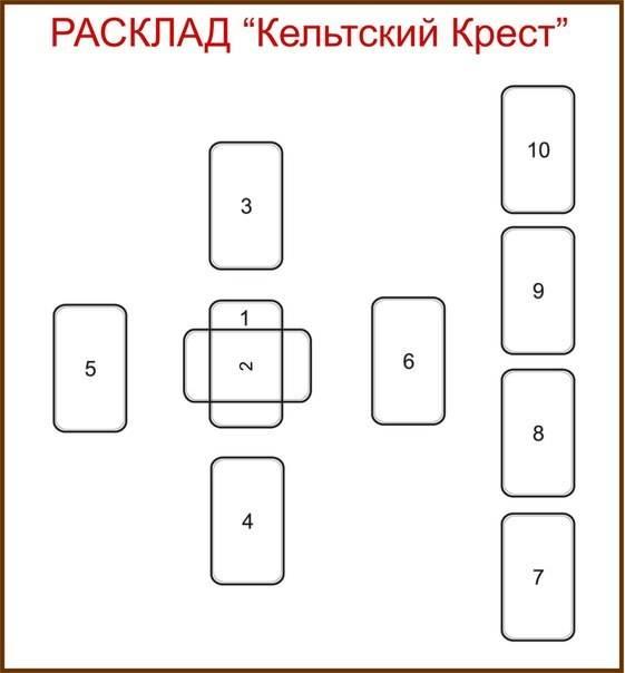 Расклад «4 карты» ленорман: техника проведения, пример гадания