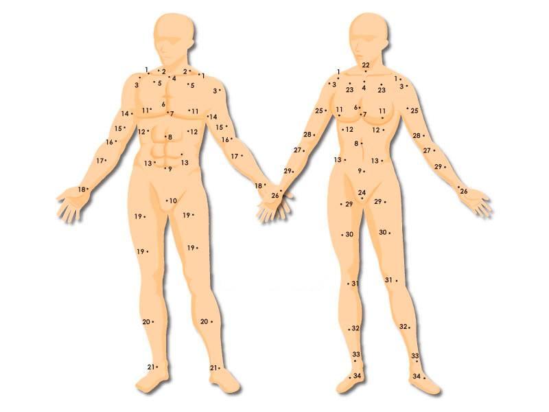 Родимое пятно на левой руке значение. значение родимых пятен