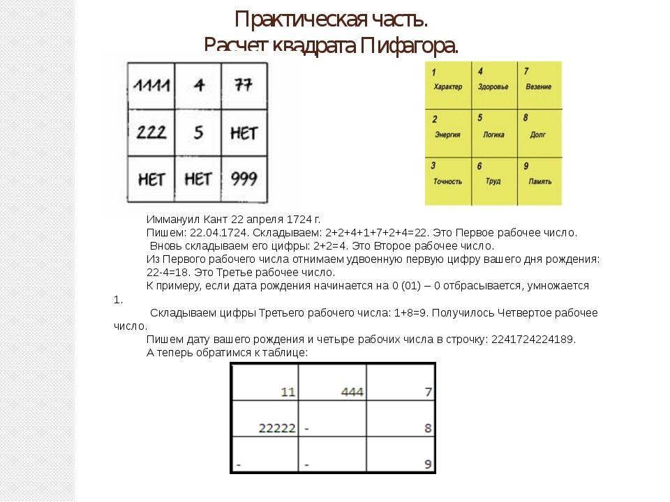 Расчет квадрата пифагора по дате рождения: расшифровка характера