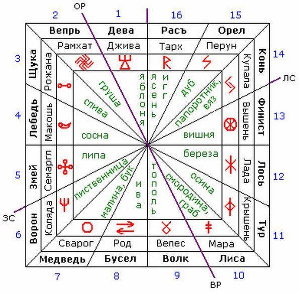 Славянские обереги по дате рождения и покровители