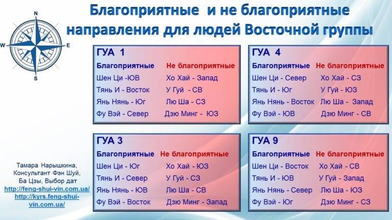 Определение числа гуа. персональное число гуа и формула восьми домов