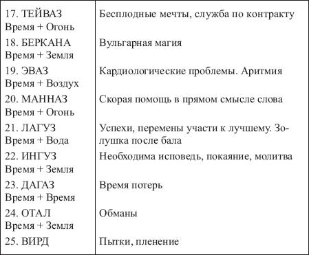 Сочетание рун, значения комбинаций в таблицах