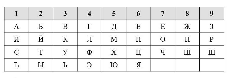 Число имени — рассчитать онлайн