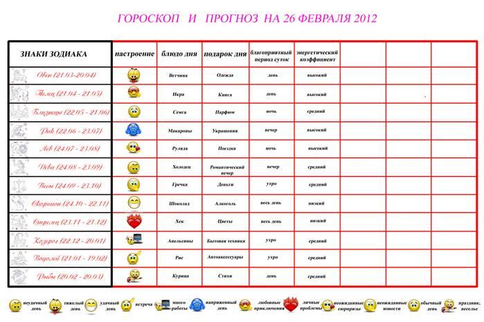 Овен. гороскоп на февраль 2012 года для овнов