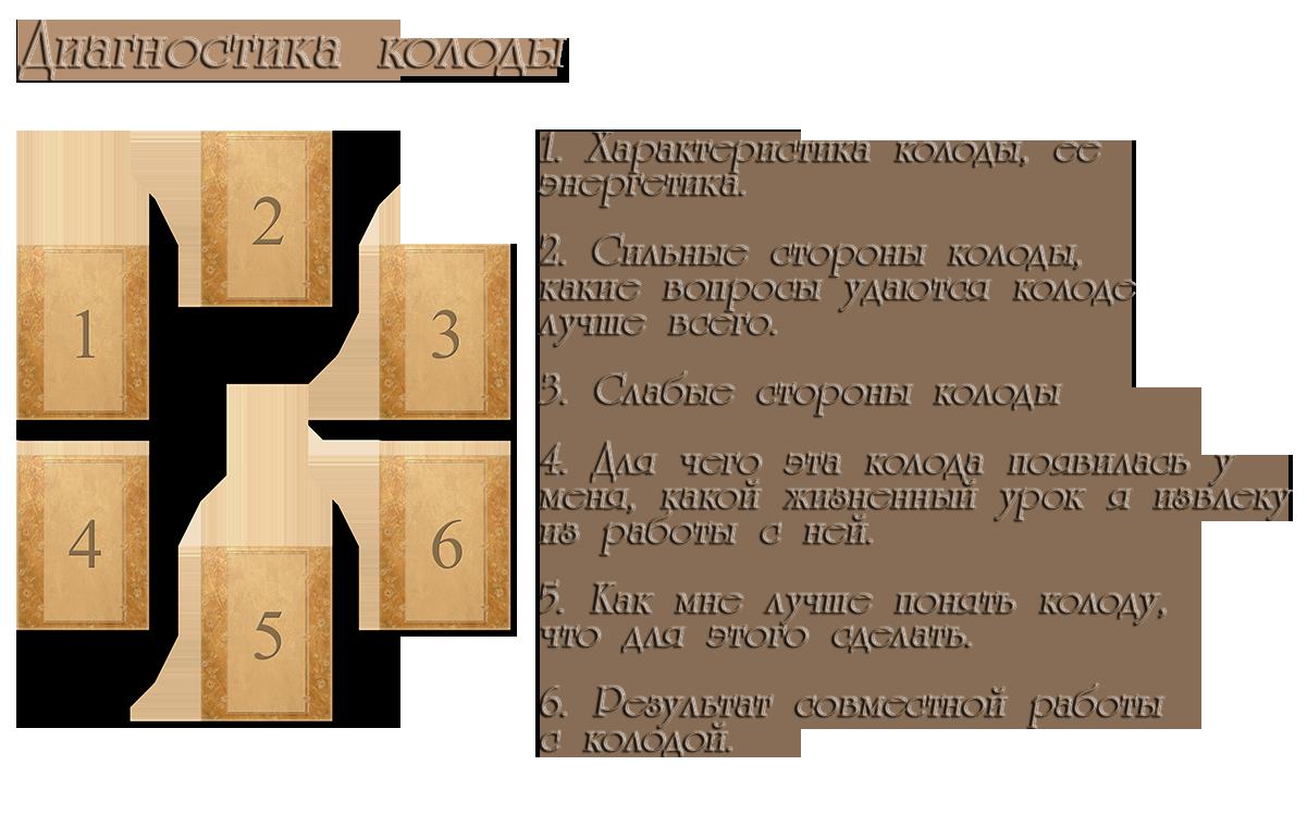 Расклад  на картах таро на  интересующий вопрос: схемы, описание