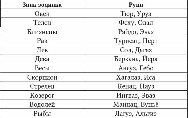 Руна по дате рождения рунический гороскоп, славянские