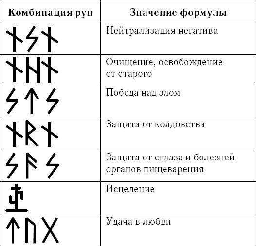 Сочетание рун и их значение: таблица комбинаций