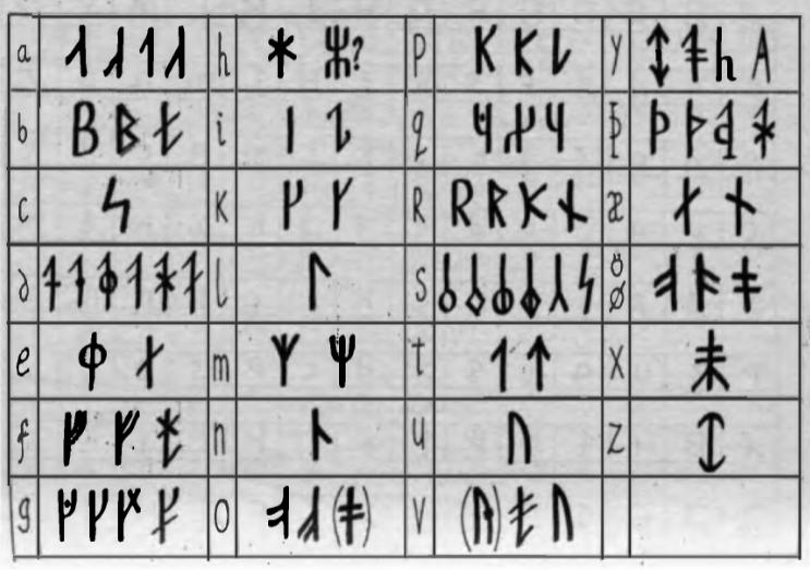 Исландские руны: их значение описание и толкование (ар, стангин исс, эсингер)
