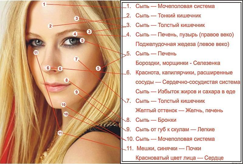 К чему вскакивает прыщ на разных частях лица и тела: народные приметы