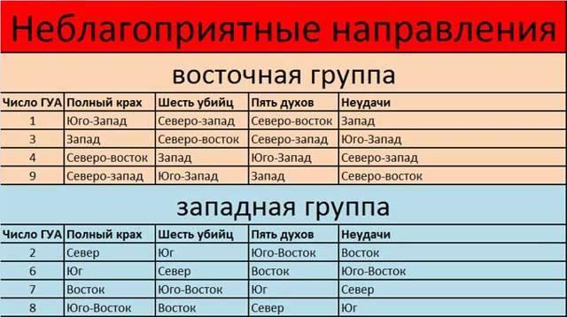 Как эффективно применять число гуа? — фен шуй по-русски