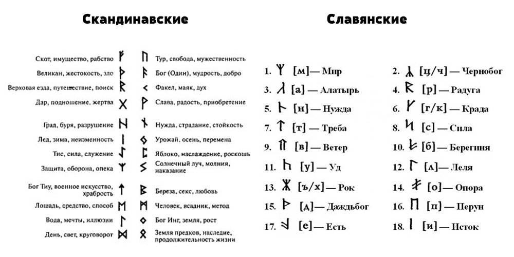 Руны скандинавские и славянские чем отличаются